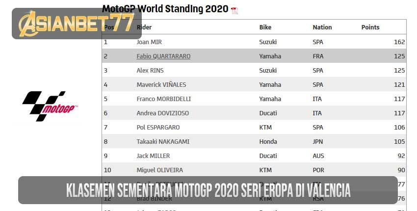 Klasemen Sementara MotoGP 2020 Seri Eropa di Valencia